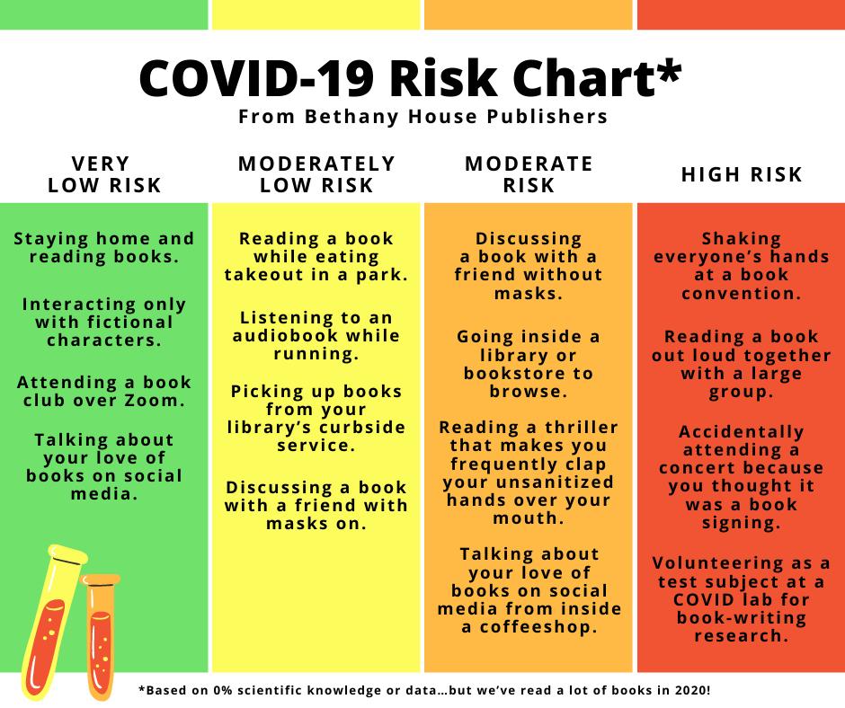COVID 19 Book risk chart